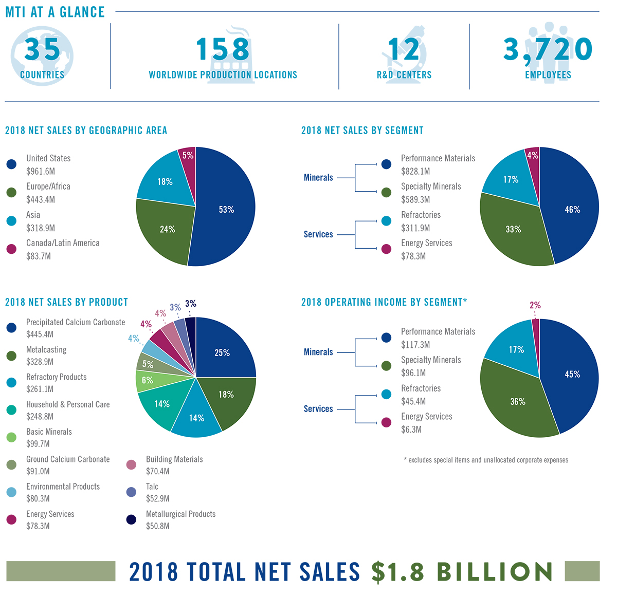 MTI At a Glance