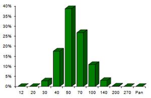 chart chromite