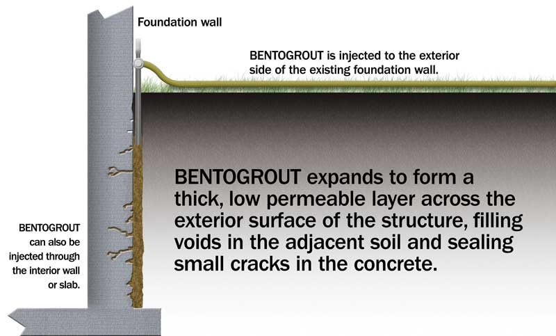 BENTOGROUT | Minerals Technologies Inc