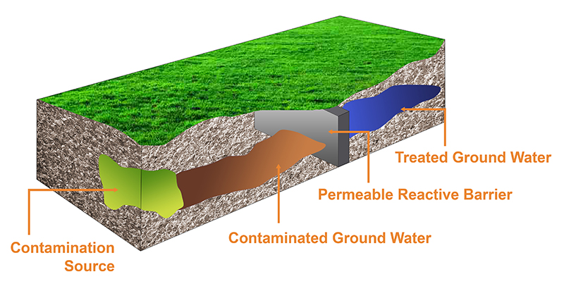 cetco-permeable-reactive-barrier