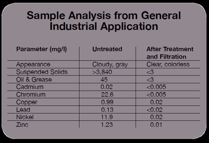 RM-10 Sample Analysis