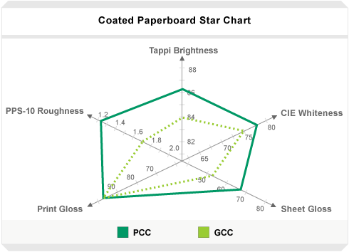 Coated_Paperboard_Star_Chart