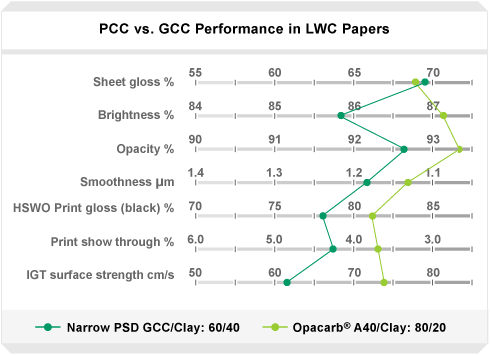 PCCvsGCC_Performance_in_LWC_Papers